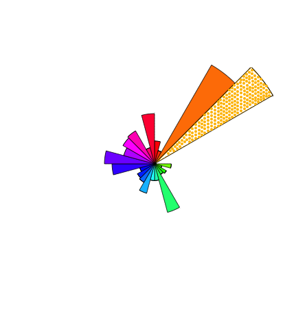 0_1541265682100_Spectrum histogram circle.png